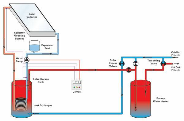 Solar hot water for Best heating system for house